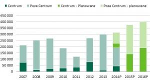 Trendy na rynku biurowym w Polsce 2014 r.