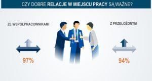 Czy Polacy łączą relacje zawodowe zprywatnymi?