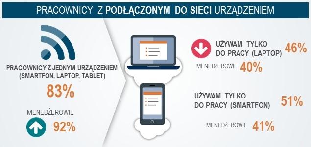 """Polscy pracownicy """"zawsze pod telefonem"""""""