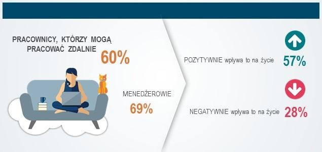 60 proc. polskich pracowników może pracować zdalnie – badanie Michael Page