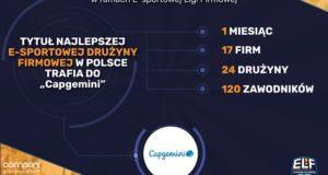 Tytuł najlepszej e-sportowej drużyny firmowej w Polsce trafia do Capgemini.