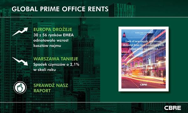 Warszawa spadła w rankingu – stołeczne biura coraz tańsze