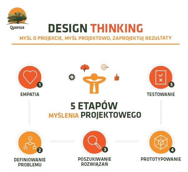 Design Thinking – kreatywność zaczyna się od emocji