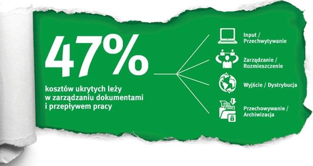 Elektroniczna archiwizacja i obieg dokumentów w polskich biurach – dziś i jutro
